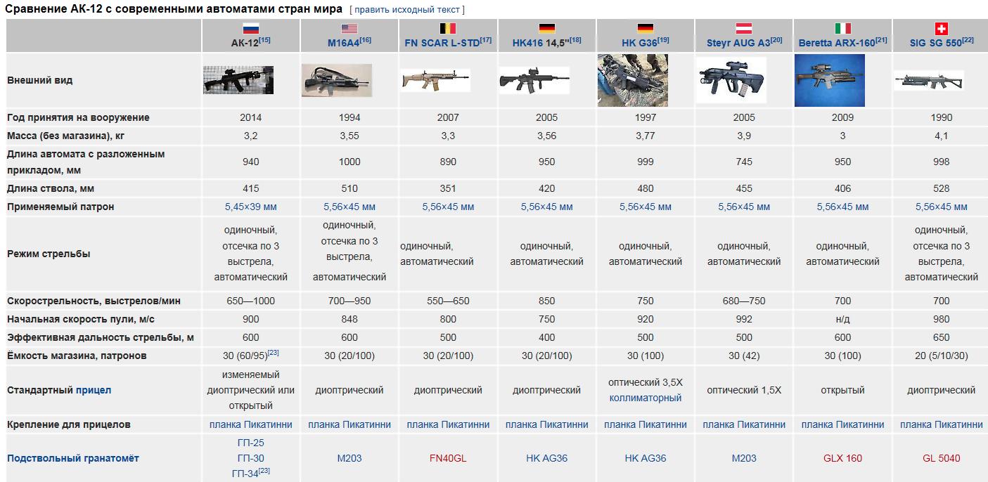Продам ммг штурмовой винтовки colt m16a1 с магазином емкостью 30 патронов