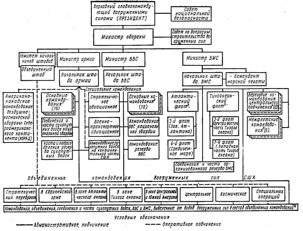 схема 1 Структура Командования