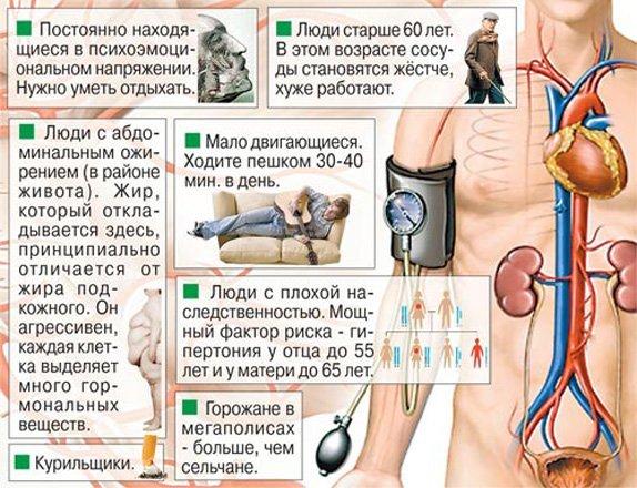 Как сделать гипертоническую болезнь