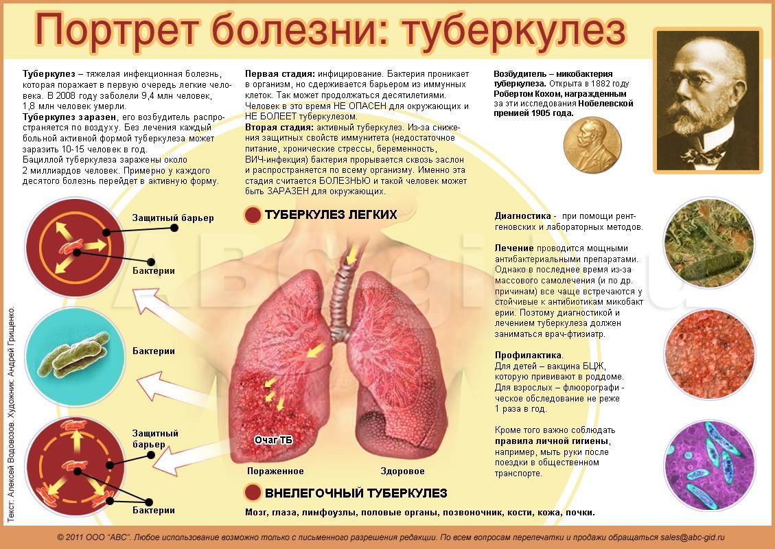 Снижение иммунитета кожи