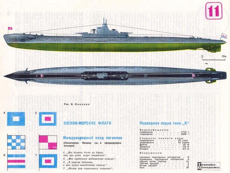 нагрузки на подводных лодки