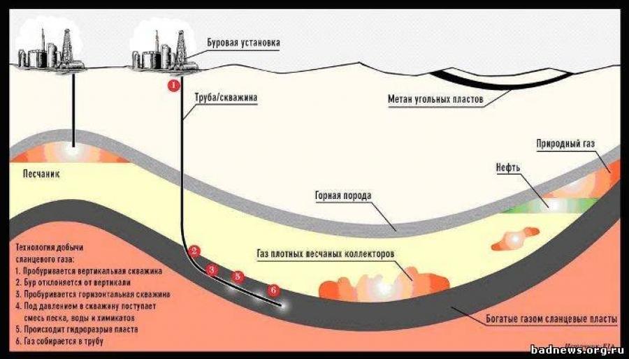 хотите откуда взялся природный газ страницу